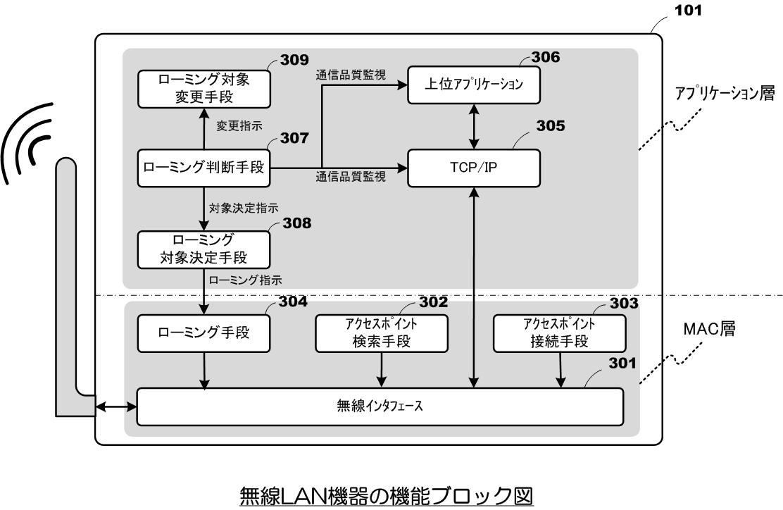 TCP/IP通信品質が低下すると接続APを切替える通信機器の特許発明 サイレックス・テクノロジー
