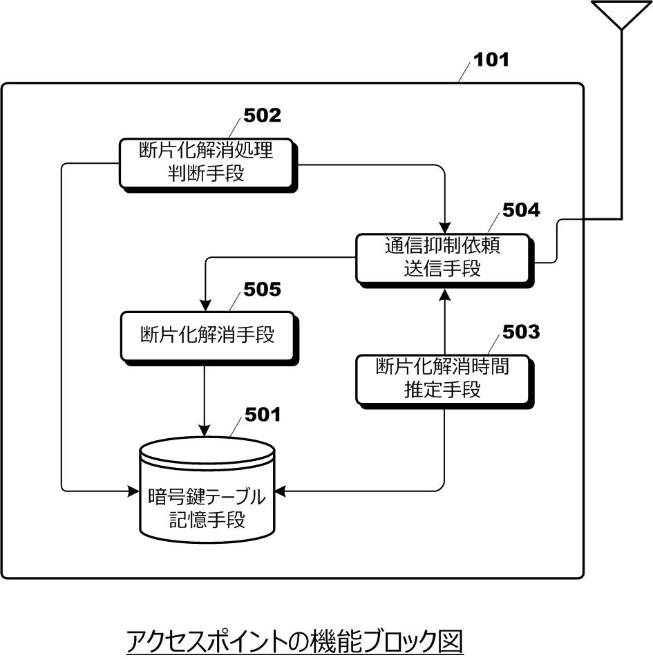 通信を抑制しながら暗号鍵記憶領域の断片化を解消する無線APの特許発明 サイレックス・テクノロジー