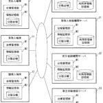 【特許紹介】債務記録と失効情報を分散台帳に記録することで債務記録を管理する特許発明(みずほ銀行)