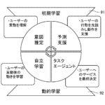 【特許紹介】2つのモジュールを用いてユーザにパーソナライズした人工知能(AI)の特許発明(SELTECH)